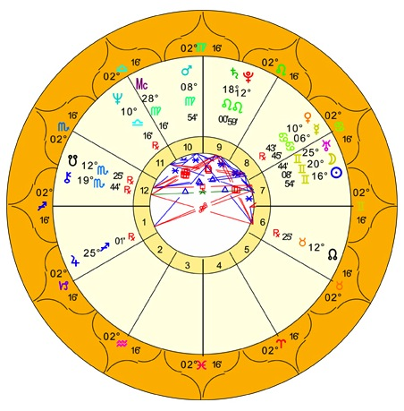 Birth Chart for the Faculty of Astrological Studies